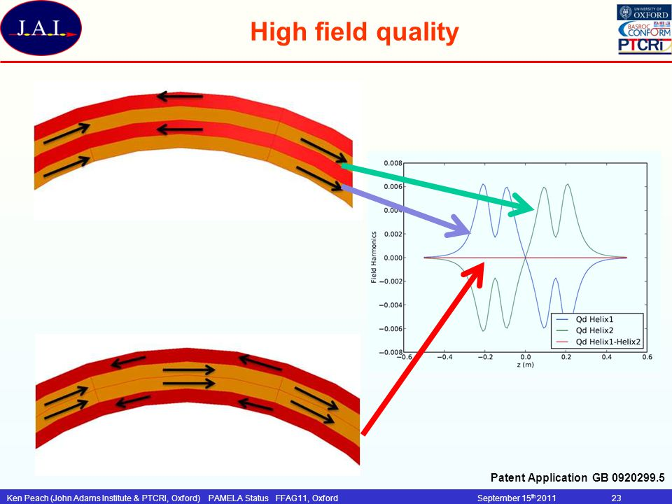 Ken Peach (John Adams Institute & PTCRI, Oxford)PAMELA Status FFAG11, OxfordSeptember 15 th 201123 High field quality Patent Application GB 0920299.5