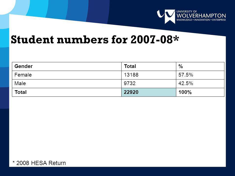 Student numbers for 2007-08* GenderTotal% Female1318857.5% Male973242.5% Total22920100% * 2008 HESA Return