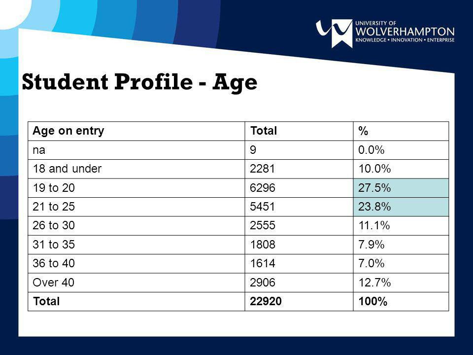 Student Profile - Age Age on entryTotal% na90.0% 18 and under228110.0% 19 to 20629627.5% 21 to 25545123.8% 26 to 30255511.1% 31 to 3518087.9% 36 to 4016147.0% Over 40290612.7% Total22920100%
