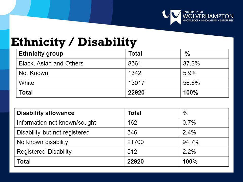 Ethnicity / Disability Ethnicity groupTotal % Black, Asian and Others856137.3% Not Known13425.9% White1301756.8% Total22920100% Disability allowanceTotal% Information not known/sought1620.7% Disability but not registered5462.4% No known disability2170094.7% Registered Disability5122.2% Total22920100%