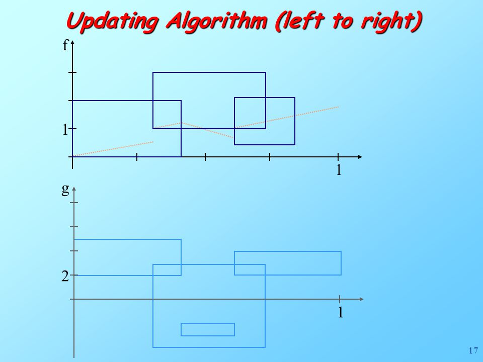 17 f 1 1 Updating Algorithm (left to right) g 1 2