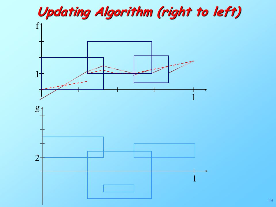 19 f 1 1 Updating Algorithm (right to left) g 1 2