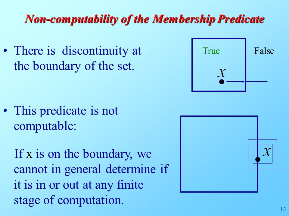 13 There is discontinuity at the boundary of the set.