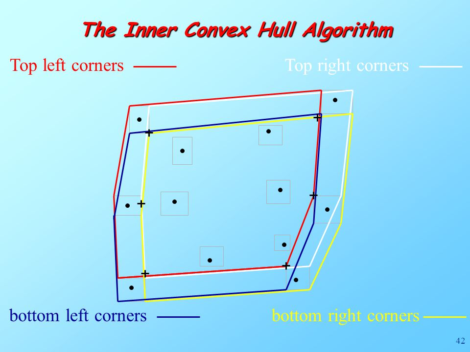 42 The Inner Convex Hull Algorithm Top right corners Top left corners bottom right cornersbottom left corners