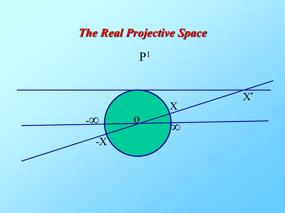 The Real Projective Space P1P1 o X -X ∞ -∞-∞ X