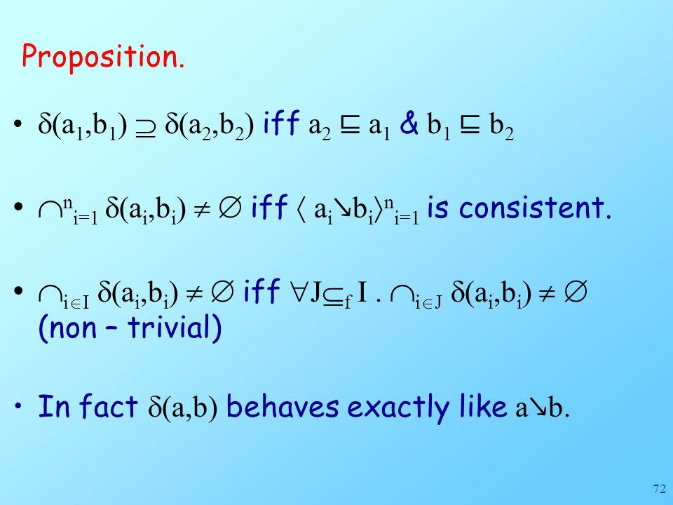 72 Proposition.  (a 1,b 1 )   (a 2,b 2 ) iff a 2 ⊑ a 1 & b 1 ⊑ b 2  n i=1  (a i,b i )   iff  a i ↘ b i  n i=1 is consistent.  i  I  (a i,b