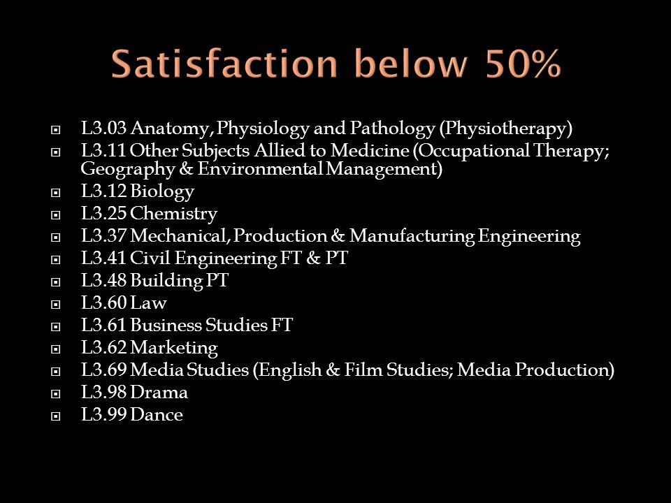  L3.03 Anatomy, Physiology and Pathology (Physiotherapy)  L3.11 Other Subjects Allied to Medicine (Occupational Therapy; Geography & Environmental Management)  L3.12 Biology  L3.25 Chemistry  L3.37 Mechanical, Production & Manufacturing Engineering  L3.41 Civil Engineering FT & PT  L3.48 Building PT  L3.60 Law  L3.61 Business Studies FT  L3.62 Marketing  L3.69 Media Studies (English & Film Studies; Media Production)  L3.98 Drama  L3.99 Dance