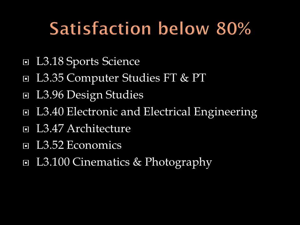  L3.18 Sports Science  L3.35 Computer Studies FT & PT  L3.96 Design Studies  L3.40 Electronic and Electrical Engineering  L3.47 Architecture  L3.52 Economics  L3.100 Cinematics & Photography