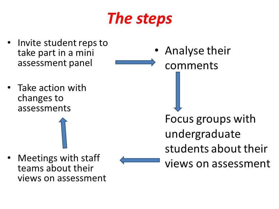 The steps Invite student reps to take part in a mini assessment panel Take action with changes to assessments Meetings with staff teams about their vi