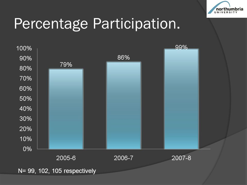 Percentage Participation. N= 99, 102, 105 respectively