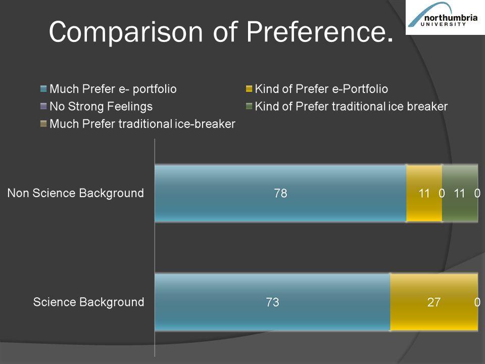 Comparison of Preference.
