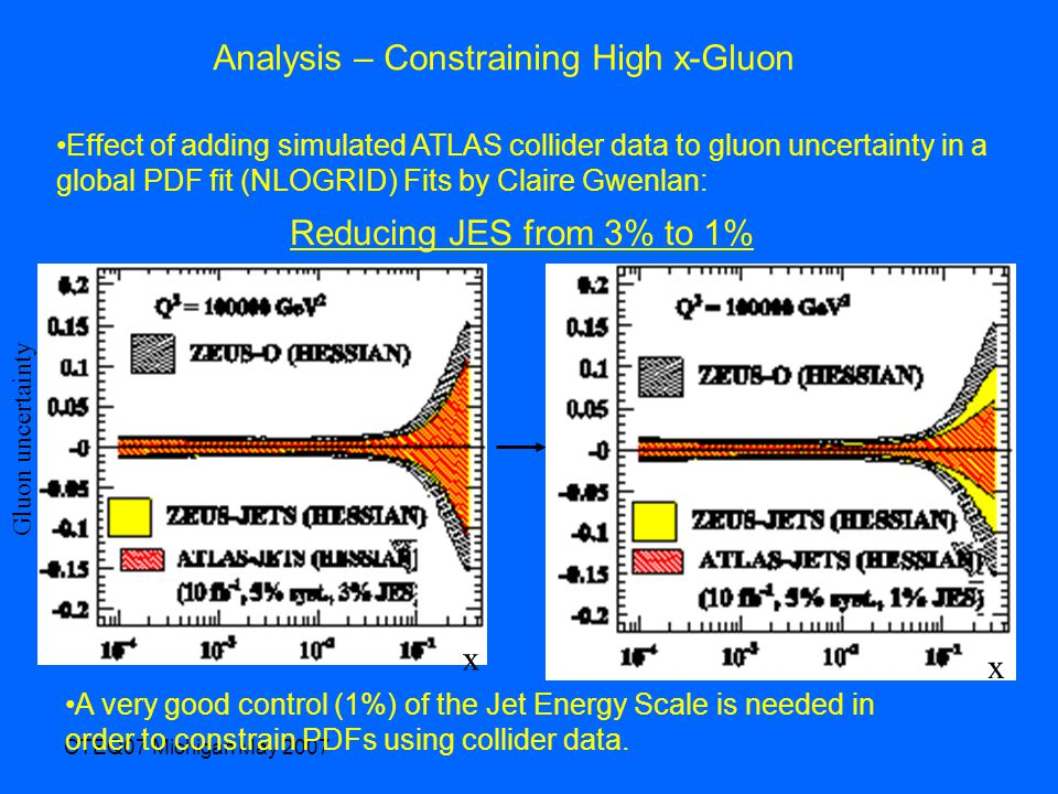 CTEQ07 Michigan May 2007 Analysis – Constraining High x-Gluon Effect of adding simulated ATLAS collider data to gluon uncertainty in a global PDF fit (NLOGRID) Fits by Claire Gwenlan: x x Gluon uncertainty Reducing JES from 3% to 1% A very good control (1%) of the Jet Energy Scale is needed in order to constrain PDFs using collider data.