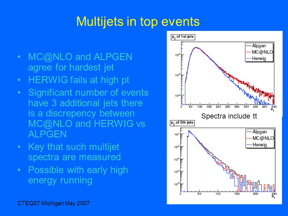CTEQ07 Michigan May 2007 Multijets in top events MC@NLO and ALPGEN agree for hardest jet HERWIG fails at high pt Significant number of events have 3 additional jets there is a discrepency between MC@NLO and HERWIG vs ALPGEN Key that such multijet spectra are measured Possible with early high energy running Spectra include tt
