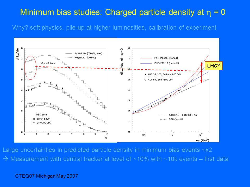 CTEQ07 Michigan May 2007 Minimum bias studies: Charged particle density at  = 0 LHC? Large uncertainties in predicted particle density in minimum bia