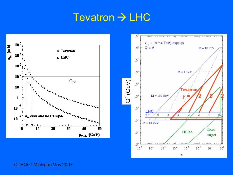 CTEQ07 Michigan May 2007 Tevatron  LHC Q 2 (GeV)  tot