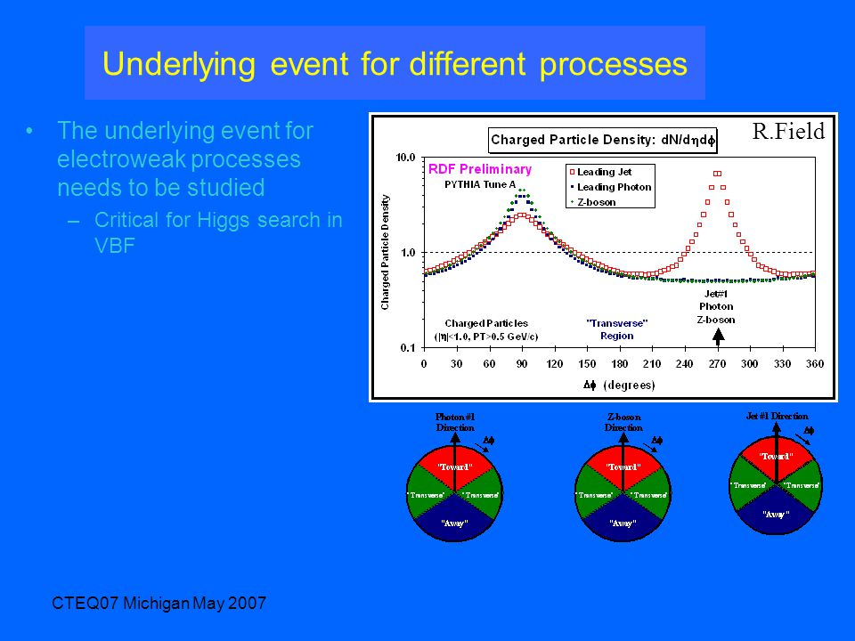CTEQ07 Michigan May 2007 Underlying event for different processes The underlying event for electroweak processes needs to be studied –Critical for Hig