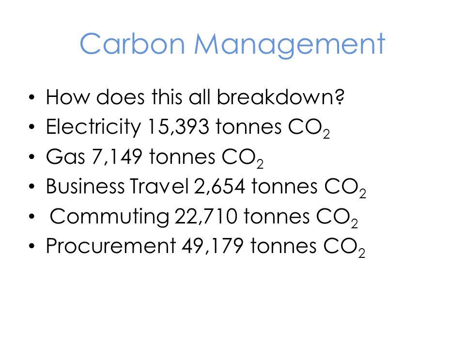 Carbon Management How does this all breakdown? Electricity 15,393 tonnes CO 2 Gas 7,149 tonnes CO 2 Business Travel 2,654 tonnes CO 2 Commuting 22,710