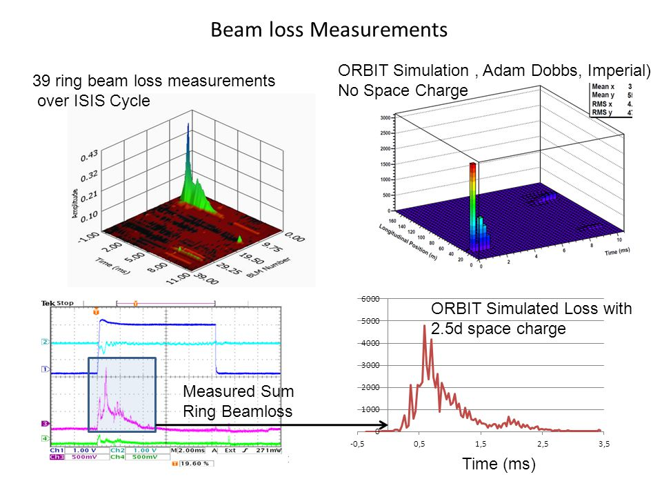 Beam loss Measurements Time (ms) Measured Sum Ring Beamloss ORBIT Simulated Loss with 2.5d space charge ORBIT Simulation, Adam Dobbs, Imperial) No Space Charge 39 ring beam loss measurements over ISIS Cycle