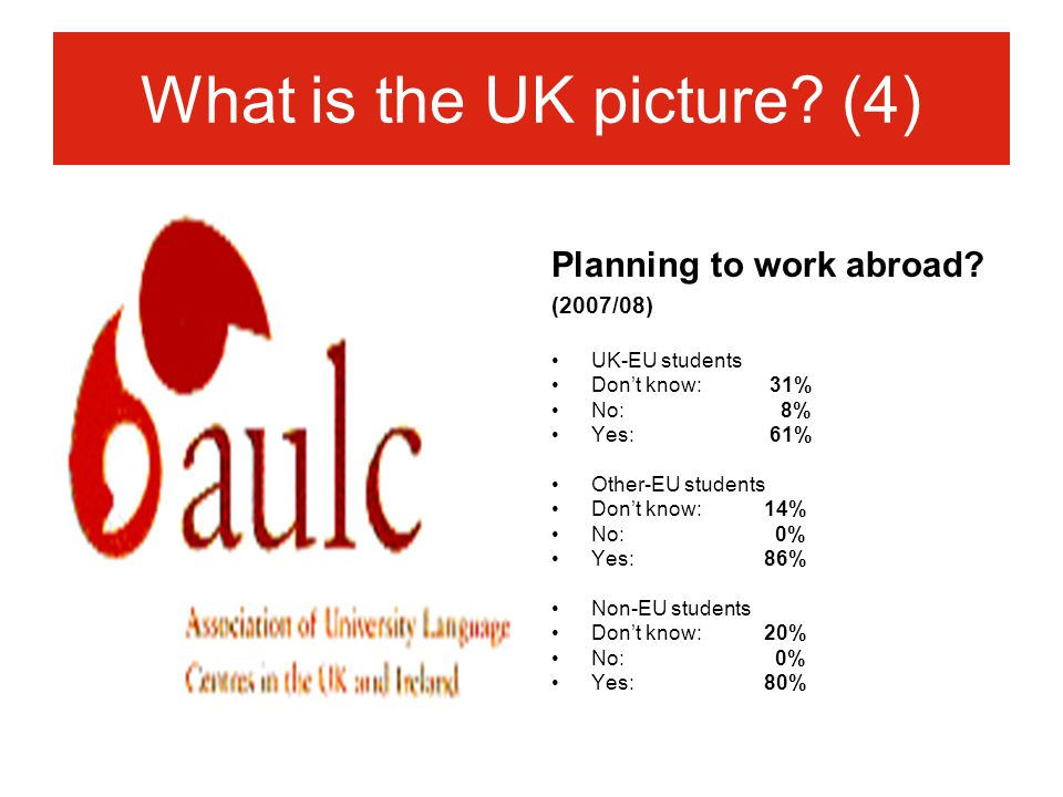 What is the UK picture. (4) Planning to work abroad.