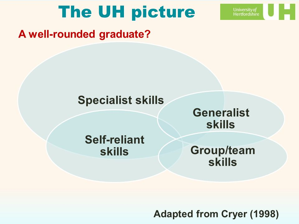 The UH picture Specialist skills Self-reliant skills Generalist skills Group/team skills Adapted from Cryer (1998) A well-rounded graduate