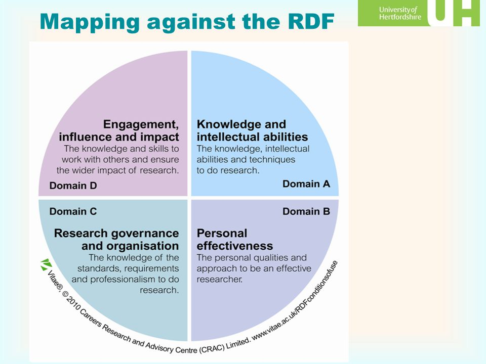 Mapping against the RDF