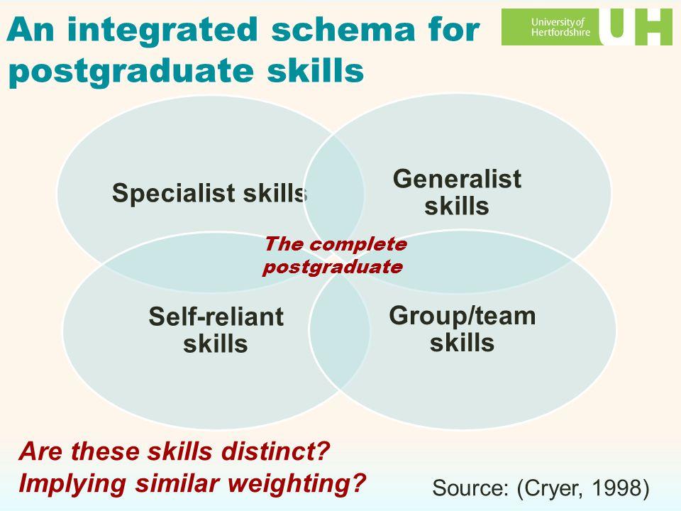 An integrated schema for postgraduate skills Specialist skills Self-reliant skills Generalist skills Group/team skills Source: (Cryer, 1998) The complete postgraduate Are these skills distinct.