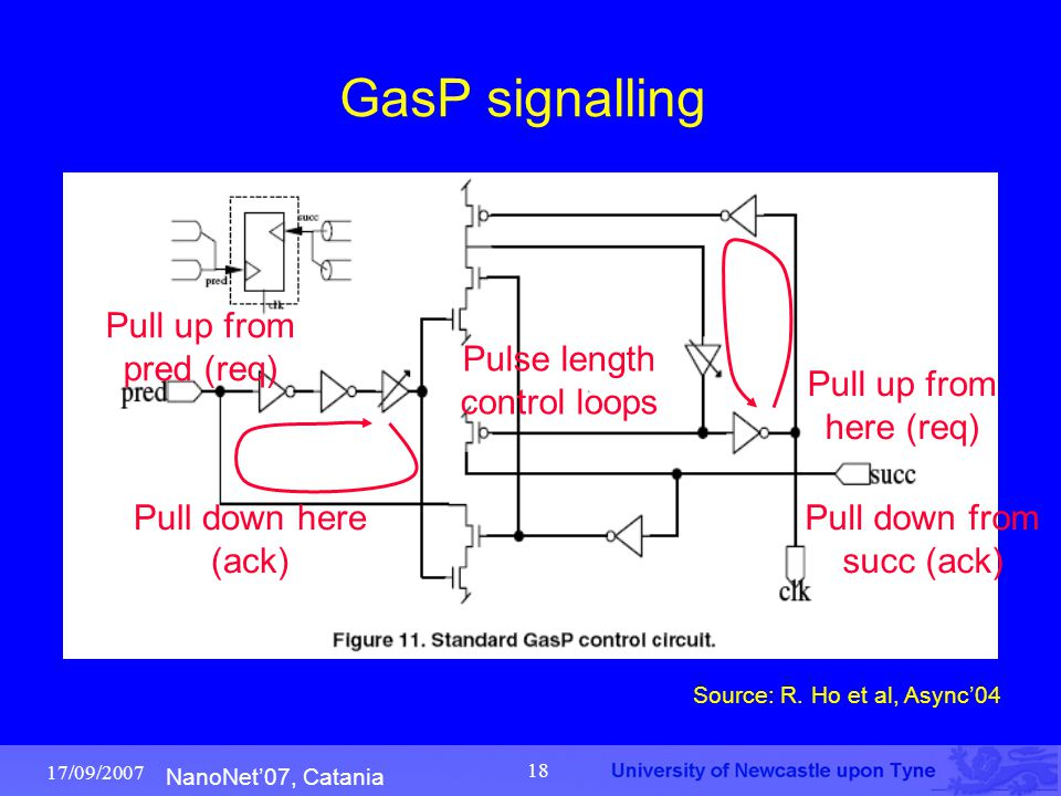 NanoNet'07, Catania 17/09/2007 18 GasP signalling Pull up from pred (req) Pull down here (ack) Pull up from here (req) Pull down from succ (ack) Pulse