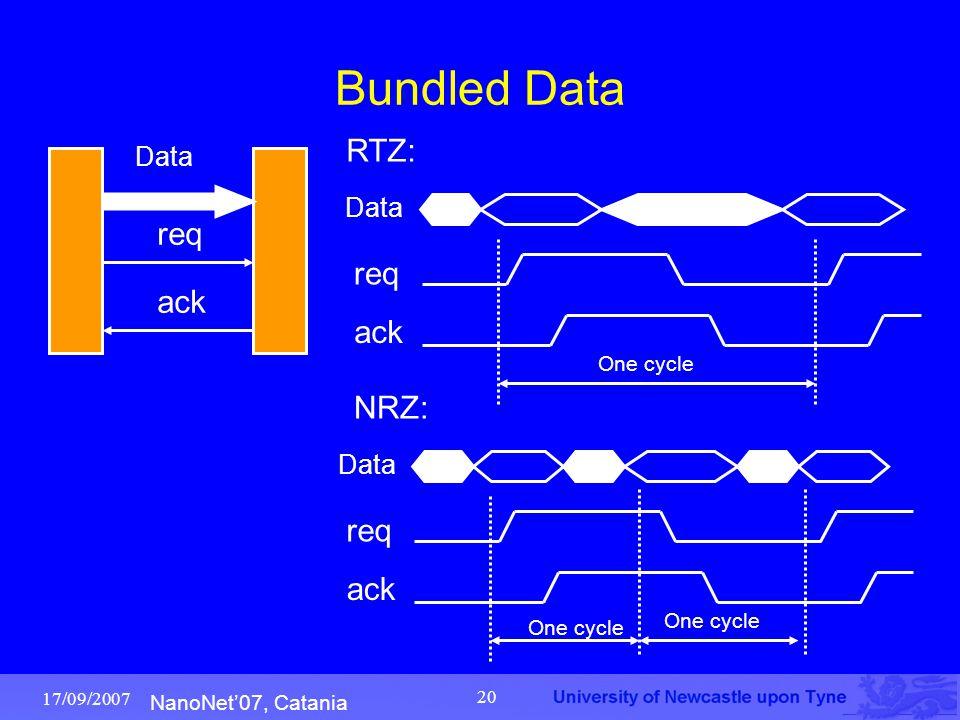 NanoNet'07, Catania 17/09/2007 20 Bundled Data req ack Data One cycle req ack Data RTZ: NRZ: One cycle req ack Data One cycle