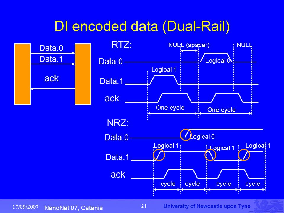 NanoNet'07, Catania 17/09/2007 21 DI encoded data (Dual-Rail) ack Data.0 One cycle Data.1 ack Data.0 Data.1 Logical 1 Logical 0 One cycle NULL (spacer