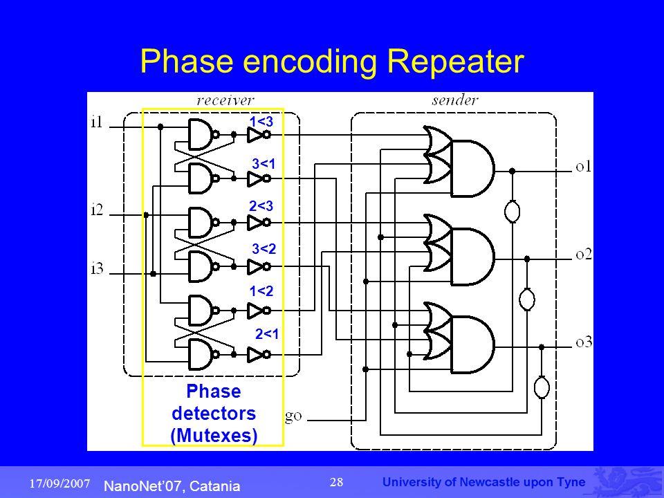 NanoNet'07, Catania 17/09/2007 28 Phase encoding Repeater Phase detectors (Mutexes) 1<3 3<1 2<3 3<2 1<2 2<1