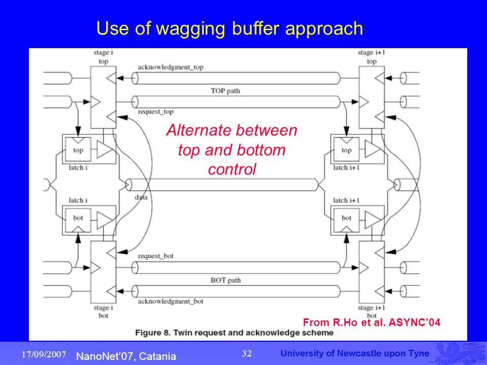 NanoNet'07, Catania 17/09/2007 32 From R.Ho et al. ASYNC'04 Use of wagging buffer approach Alternate between top and bottom control