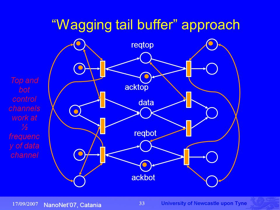 """NanoNet'07, Catania 17/09/2007 33 """"Wagging tail buffer"""" approach reqtop acktop ackbot reqbot data Top and bot control channels work at ½ frequenc y of"""