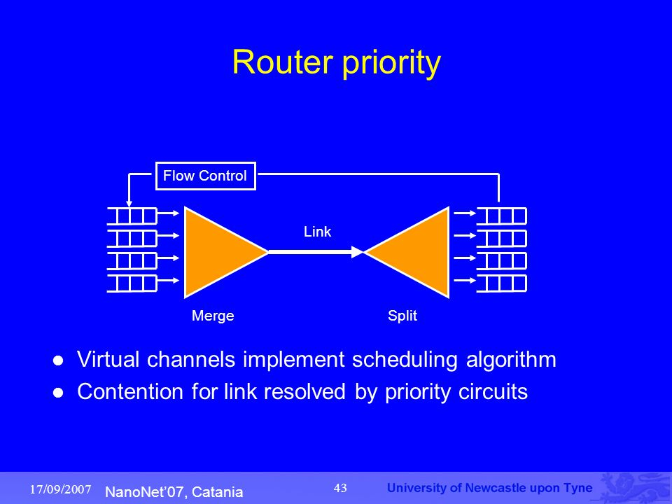 NanoNet'07, Catania 17/09/2007 43 Router priority Virtual channels implement scheduling algorithm Contention for link resolved by priority circuits Me