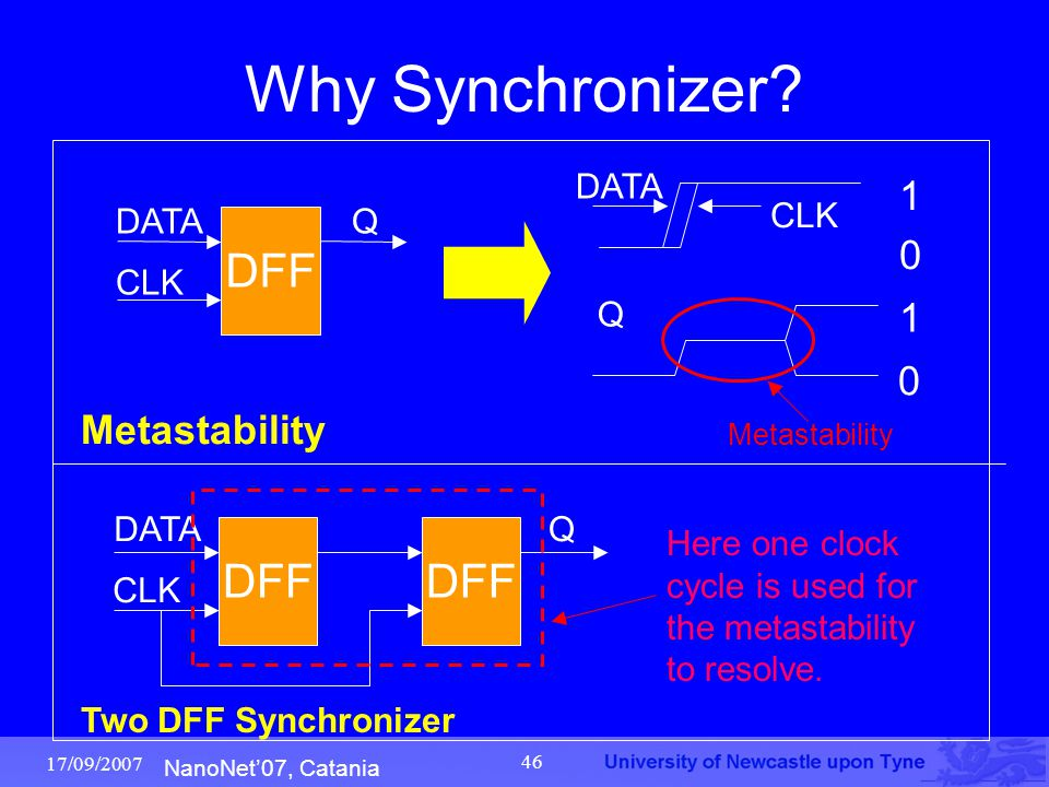 NanoNet'07, Catania 17/09/2007 46 Why Synchronizer? Here one clock cycle is used for the metastability to resolve. DFF CLK DATAQ CLK Q Metastability D