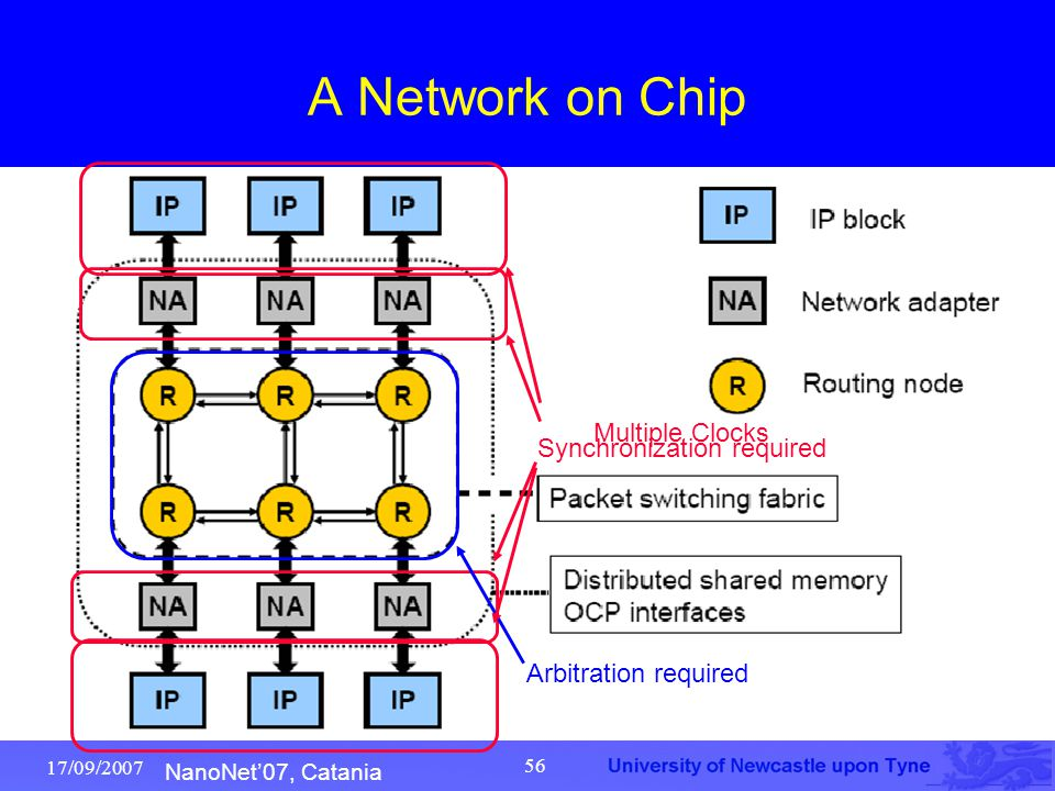 NanoNet'07, Catania 17/09/2007 56 A Network on Chip Synchronization required Arbitration required Multiple Clocks