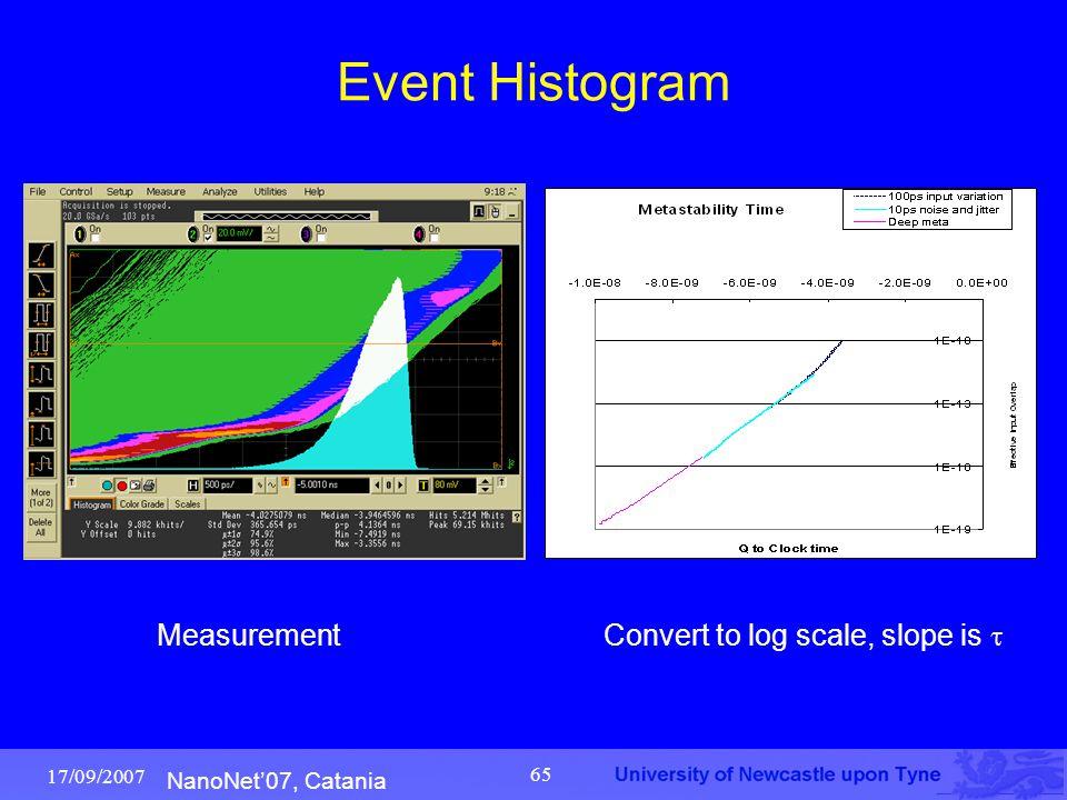 NanoNet'07, Catania 17/09/2007 65 Event Histogram Measurement Convert to log scale, slope is 