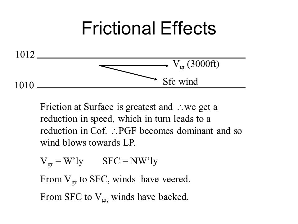 Frictional Effects 1012 1010 V gr (3000ft) Sfc wind Friction at Surface is greatest and  we get a reduction in speed, which in turn leads to a reduct