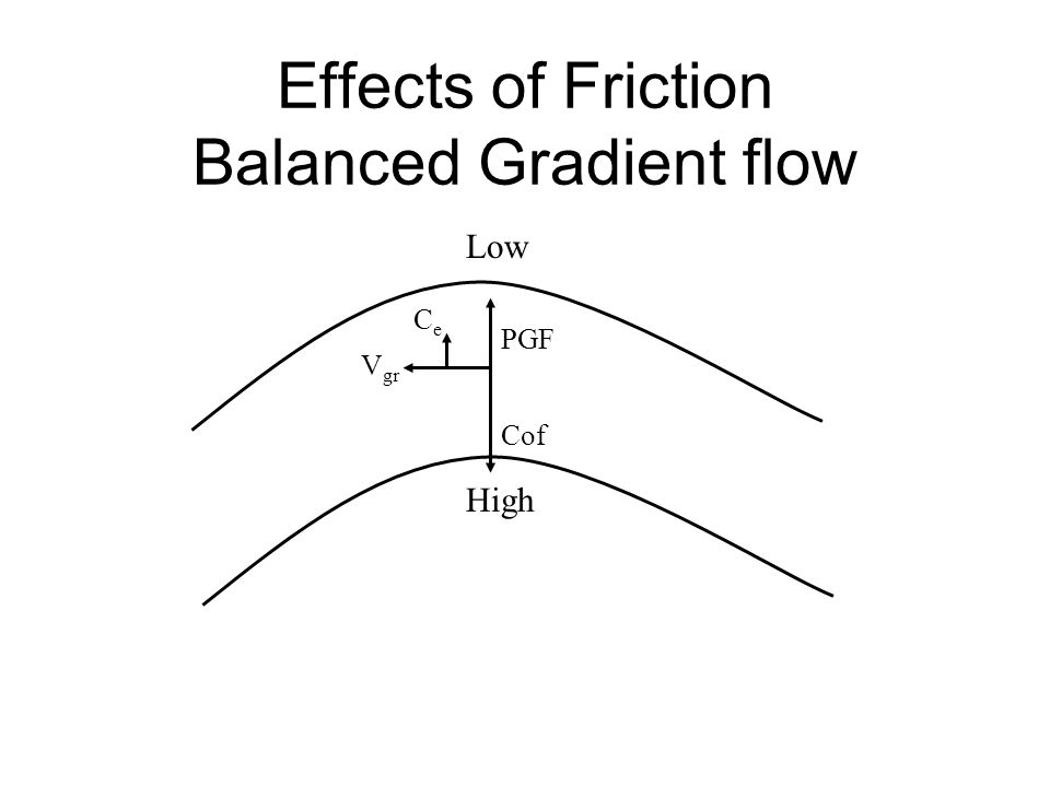 Effects of Friction Balanced Gradient flow High Low V gr CeCe PGF Cof
