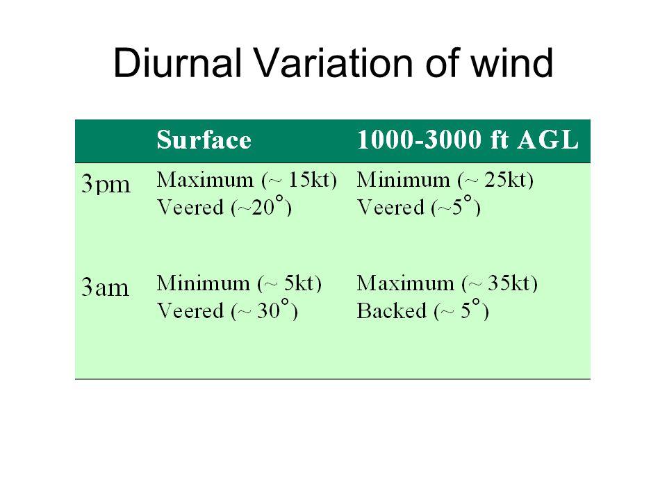 Diurnal Variation of wind