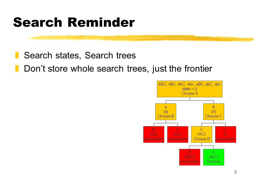 3 Search Reminder zSearch states, Search trees zDon't store whole search trees, just the frontier