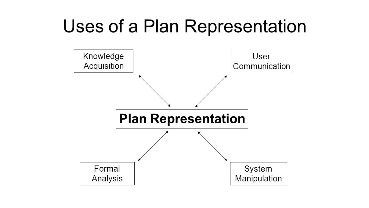 Uses of a Plan Representation Plan Representation Formal Analysis System Manipulation Knowledge Acquisition User Communication