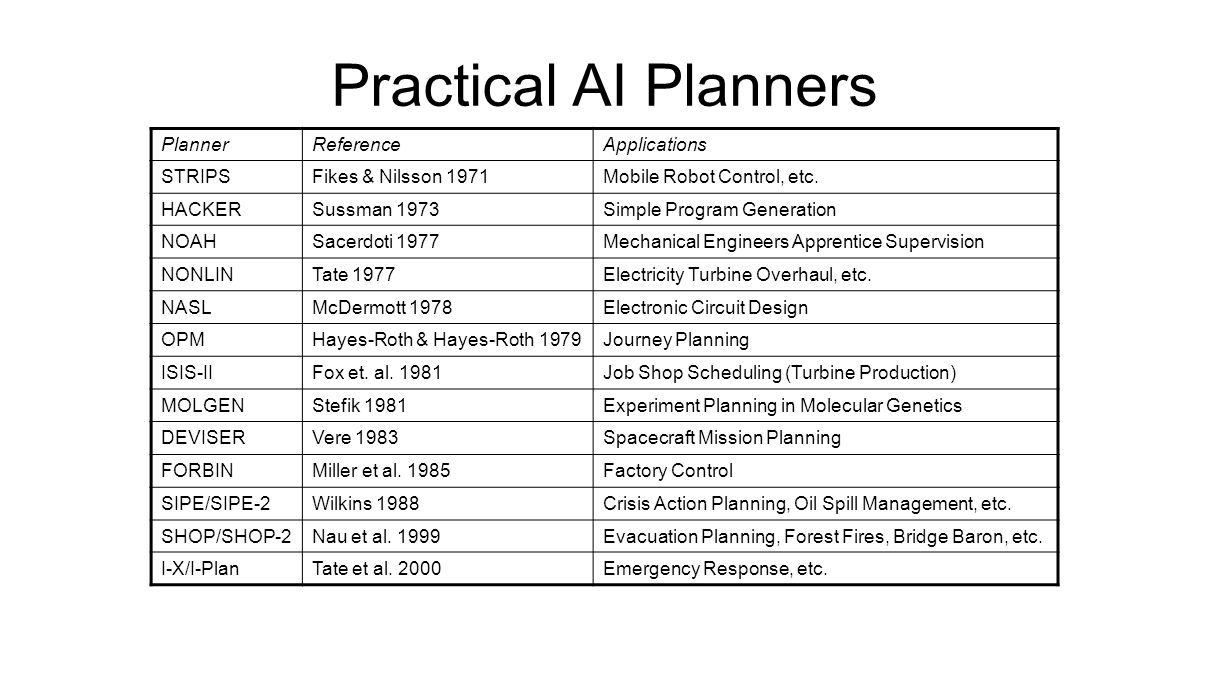 Practical AI Planners PlannerReferenceApplications STRIPSFikes & Nilsson 1971Mobile Robot Control, etc.