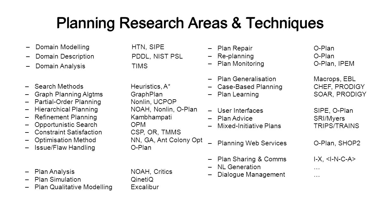 Planning Research Areas & Techniques –Plan RepairO-Plan –Re-planningO-Plan –Plan MonitoringO-Plan, IPEM –Plan GeneralisationMacrops, EBL –Case-Based PlanningCHEF, PRODIGY –Plan LearningSOAR, PRODIGY –User InterfacesSIPE, O-Plan –Plan AdviceSRI/Myers –Mixed-Initiative PlansTRIPS/TRAINS –Planning Web ServicesO-Plan, SHOP2 –Plan Sharing & CommsI-X, –NL Generation… –Dialogue Management… –Search MethodsHeuristics, A* –Graph Planning AlgtmsGraphPlan –Partial-Order PlanningNonlin, UCPOP –Hierarchical PlanningNOAH, Nonlin, O-Plan –Refinement PlanningKambhampati –Opportunistic SearchOPM –Constraint SatisfactionCSP, OR, TMMS –Optimisation MethodNN, GA, Ant Colony Opt –Issue/Flaw HandlingO-Plan –Plan AnalysisNOAH, Critics –Plan SimulationQinetiQ –Plan Qualitative ModellingExcalibur –Domain ModellingHTN, SIPE –Domain DescriptionPDDL, NIST PSL –Domain AnalysisTIMS