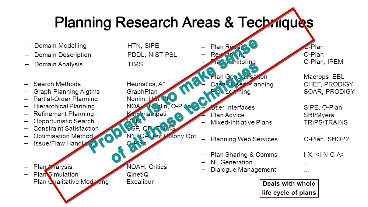 Planning Research Areas & Techniques –Plan RepairO-Plan –Re-planningO-Plan –Plan MonitoringO-Plan, IPEM –Plan GeneralisationMacrops, EBL –Case-Based PlanningCHEF, PRODIGY –Plan LearningSOAR, PRODIGY –User InterfacesSIPE, O-Plan –Plan AdviceSRI/Myers –Mixed-Initiative PlansTRIPS/TRAINS –Planning Web ServicesO-Plan, SHOP2 –Plan Sharing & CommsI-X, –NL Generation… –Dialogue Management… –Search MethodsHeuristics, A* –Graph Planning AlgtmsGraphPlan –Partial-Order PlanningNonlin, UCPOP –Hierarchical PlanningNOAH, Nonlin, O-Plan –Refinement PlanningKambhampati –Opportunistic SearchOPM –Constraint SatisfactionCSP, OR, TMMS –Optimisation MethodNN, GA, Ant Colony Opt –Issue/Flaw HandlingO-Plan –Plan AnalysisNOAH, Critics –Plan SimulationQinetiQ –Plan Qualitative ModellingExcalibur –Domain ModellingHTN, SIPE –Domain DescriptionPDDL, NIST PSL –Domain AnalysisTIMS Problem is to make sense of all these techniques Problem is to make sense of all these techniques Deals with whole life cycle of plans