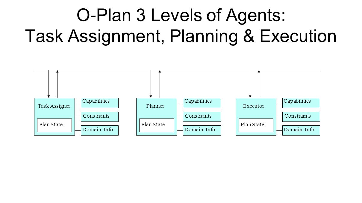 O-Plan 3 Levels of Agents: Task Assignment, Planning & Execution Plan State Capabilities Domain Info Constraints Plan State Capabilities Domain Info Constraints Plan State Capabilities Domain Info Constraints Task AssignerPlannerExecutor