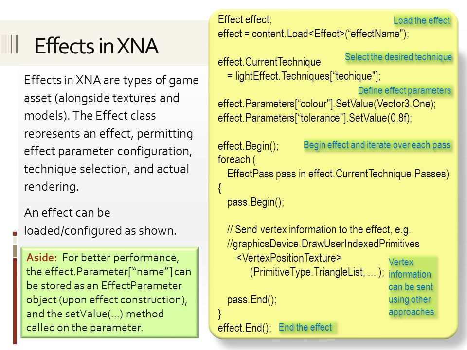 Effects in XNA are types of game asset (alongside textures and models).