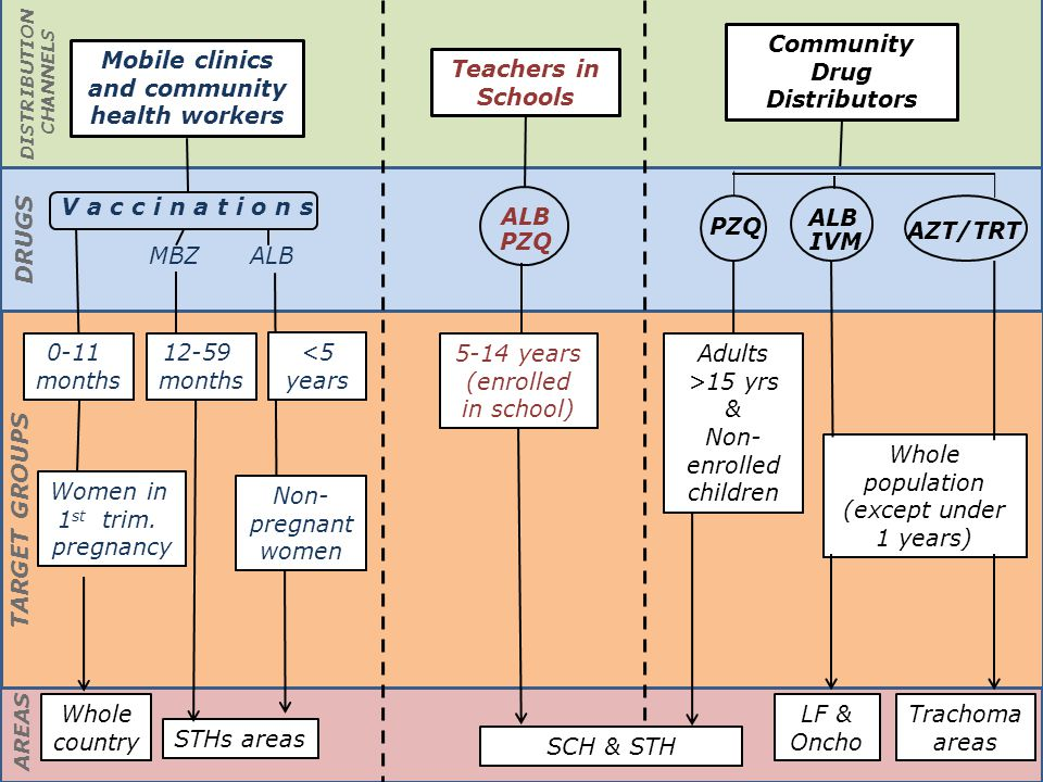 Challenges & Benefits of coordinated PCT Benefits.