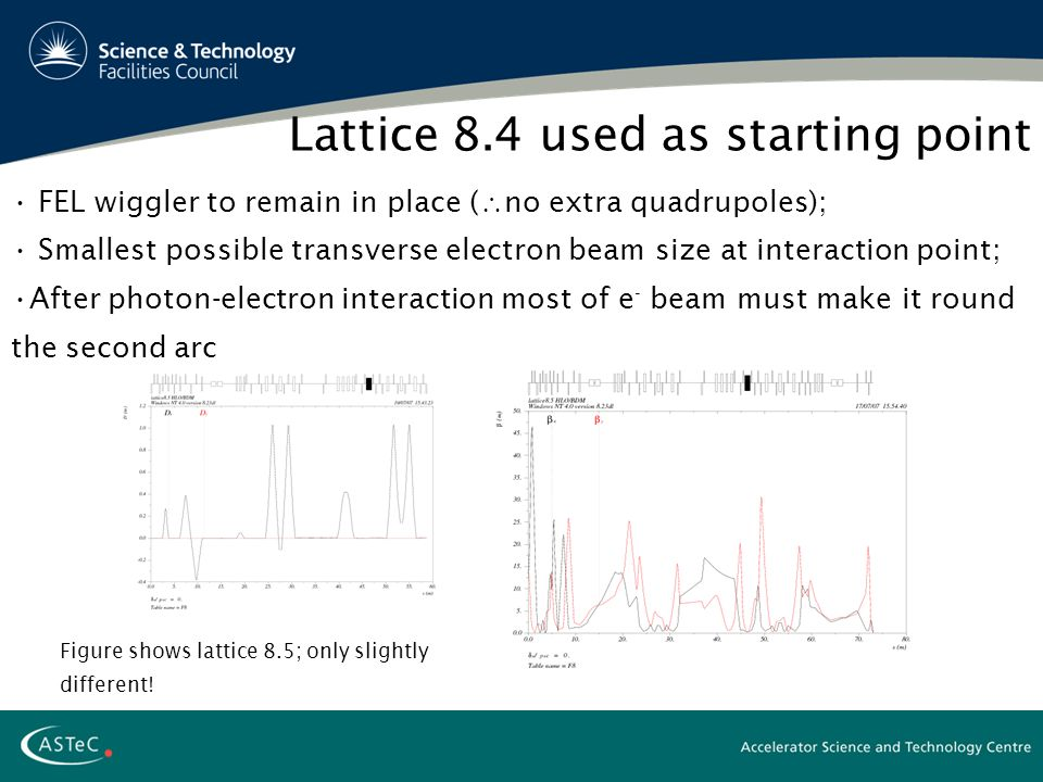 FEL wiggler to remain in place (  no extra quadrupoles); Smallest possible transverse electron beam size at interaction point; After photon-electron interaction most of e - beam must make it round the second arc Lattice 8.4 used as starting point Figure shows lattice 8.5; only slightly different!