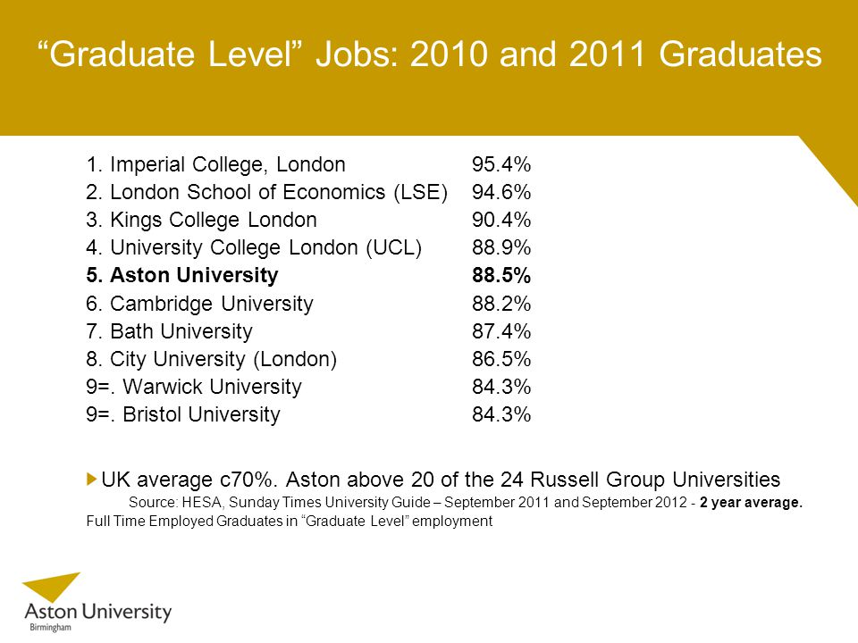 Graduate Level Jobs: 2010 and 2011 Graduates 1. Imperial College, London 95.4% 2.