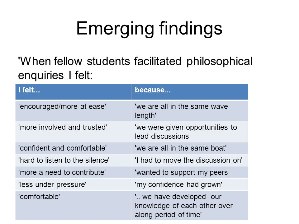 Emerging findings When fellow students facilitated philosophical enquiries I felt: I felt...because...